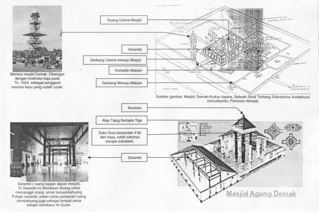 Pengaruh Pertukangan Cina Pada Bangunan Mesjid Kuno Di Jawa Kenali